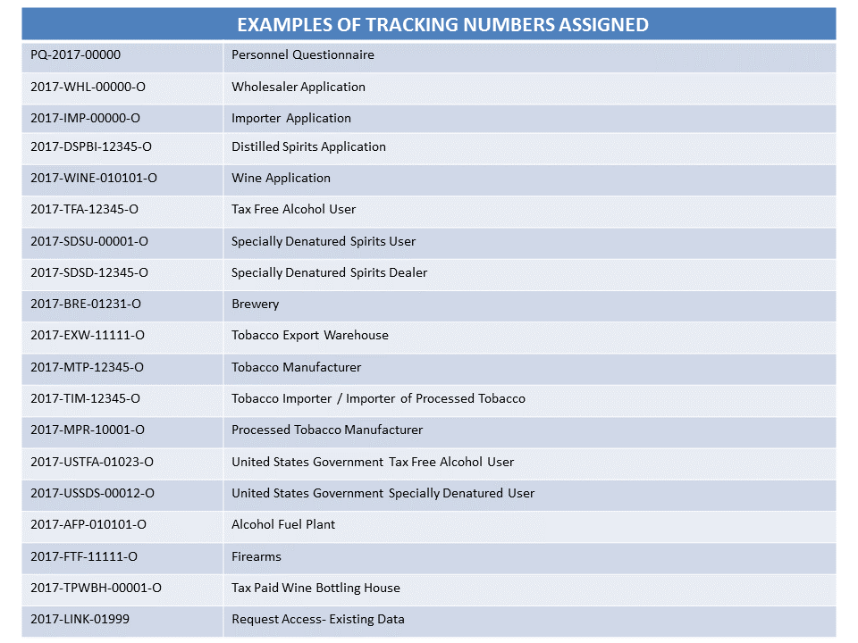 Examples of Tracking Numbers Assigned