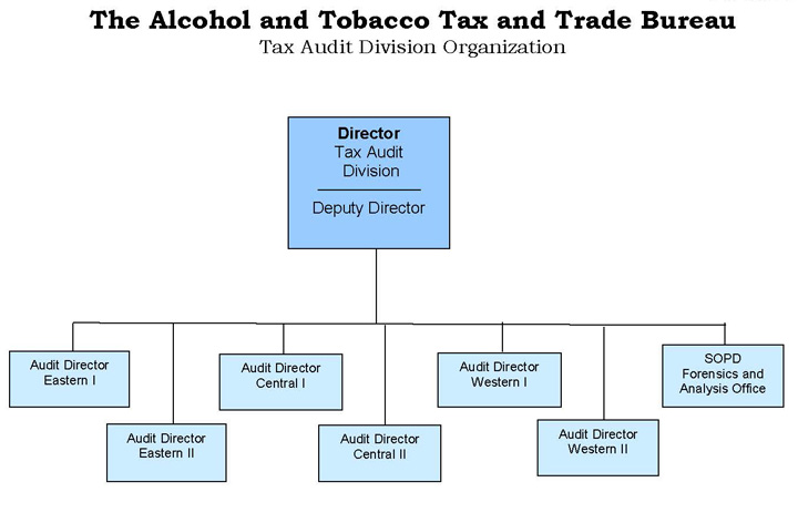 Tax Audit Division Organization Chart